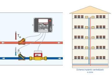 TERMOREGOLAZIONE E BUILDING AUTOMATION